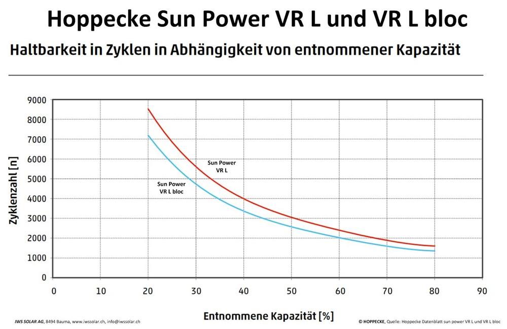 Iws Solar Ag Hoppecke Sun Power Vr L Bloc Solarbloc Agm Gel Opzv
